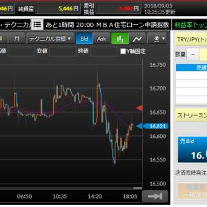 16円台での攻防は変わらず継続中(`・ω・´) 上か下か動くのはいつになるのか!?