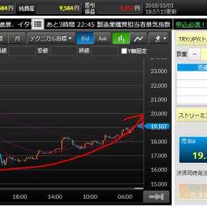 10月に突入(/・ω・)/トルコリラは順調に上昇を続け19円台に!!このままプラス圏内の20円台まで突き進んでくれるか!?
