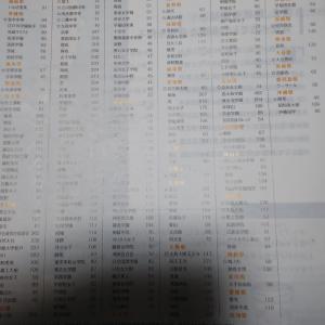 Z会の料金と各学校の人数(中高一貫校)