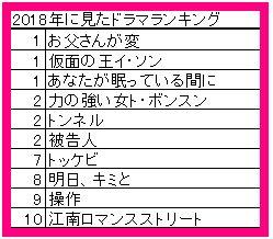 2018年 視聴ドラマ ランキング!