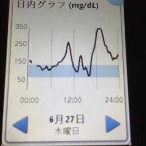 """低血糖時の判断力低下、本当に困る(-""""-;)"""