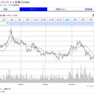 【VNM】ビナミルクを新規に600株(約35万円)購入しました。