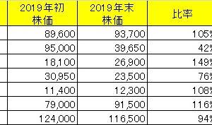 【年間実績】2019年ベトナム株投資実績