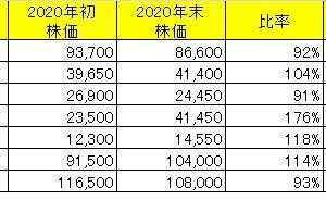 【年間実績】2020年ベトナム株投資実績