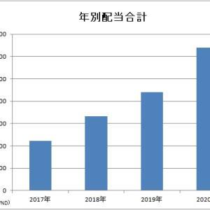 【年間実績】2020年ベトナム株配当金集計
