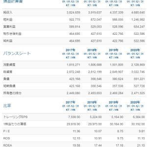 【BMP】ビンミンプラスチックを1400株新規購入しました。(約37万円分)