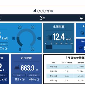 ステップワゴンスパーダ2015型 RP3 燃費報告(2019年3月)