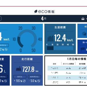 ステップワゴンスパーダ2015型 RP3 燃費報告(2019年4月)