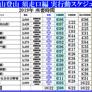 富士山登山2019 須走口編 ~2019年7月30日(火)~