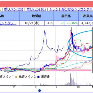 10月22日に予想するブロードバンドタワー株チャート形状。