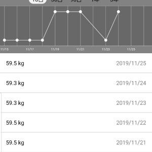 週末の雨が痛かった体重測定結果11月25日発表分