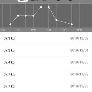 体重測定結果2019年12月2日発表分
