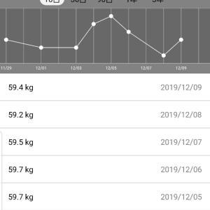 体重測定結果2019年12月9日発表分