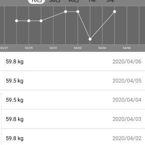 体重測定結果2020年4月6日発表分