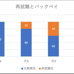 解雇無効訴訟において再就職後も就労意思を認めた事例(東京高判令2.1.30労判1239-77)