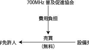 700MHzラジオマイク移行詐欺事件,免許人無罪判決(大阪高判平成30年6月6日)