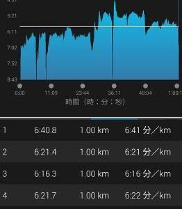本日で104km