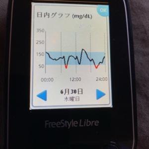とうとう今日は糖尿病定期健診。