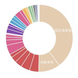 5月の家計簿支出