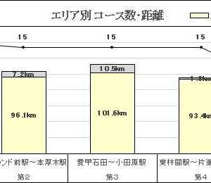 小田急沿線自然ふれあい歩道 全70コース データ分析