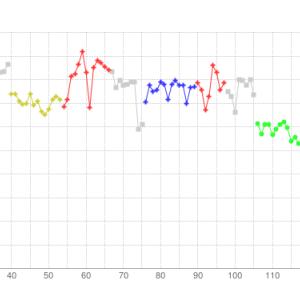 ユピテル スイングトレーナー(GST-5W 他)の打球データを超簡単にグラフ化する方法