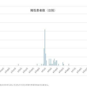 北九州市の新型コロナ感染者が急増