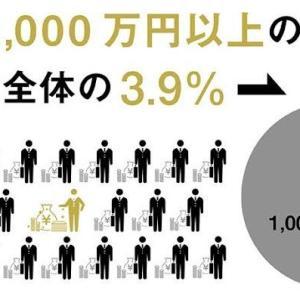 【負け組】年収1,000万円エリートと低収入の違い→低年収は◯◯◯を好んでよく読むwww