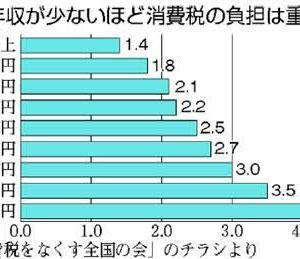 【絶望】消費税10%増税で、給料の賃上げ分は相殺されている!!!