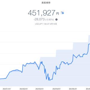 【資産運用】2020年6月3週目!THEO+docomoの資産運用状況は-28,073円 (-5.85%)でした