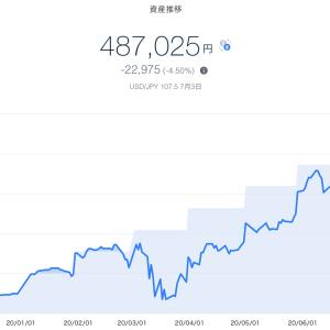 【資産運用】2020年7月1週目!THEO+docomoの資産運用状況は-22,975円 (-4.50%)でした