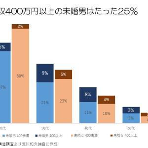 【婚活】年収400万円の男性を見つけるより、あなたが年収400万円稼ぐ人になりなさい。