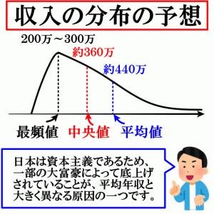 【悲報】民間給与平均が436万円と聞いてショックを受けてる皆さん!これはあくまで平均です