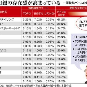 【ヤバすぎ】日本の大企業、GPIFと日銀に乗っ取られてしまうwwwww
