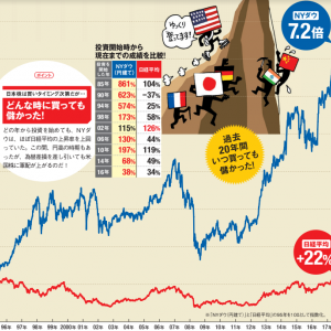 【朗報】米国株を始めるには、今は最高の環境が整っている!!