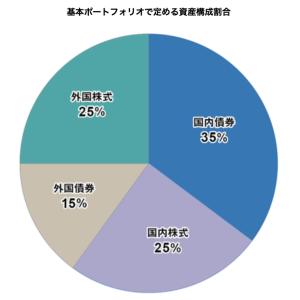 日本株、やっぱりオワコンだった!GPIFの運用黒字、外国株式と債券が牽引。