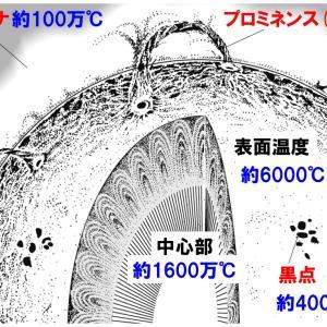 【中学3年理科】太陽のポイント・問題演習