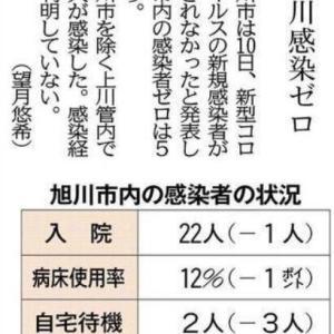 「旭川感染ゼロ」の記事