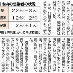 「デルタ株疑い2人」の記事