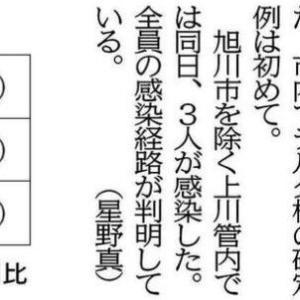 「旭川2人感染」の記事