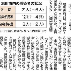 「旭川7人感染」の記事