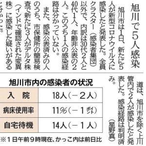 「旭川5人感染」の記事