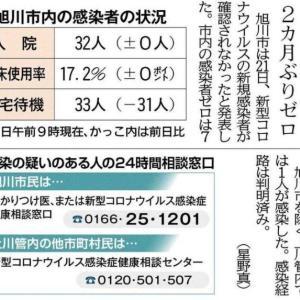 「旭川市内の感染2カ月ぶりゼロ」の記事