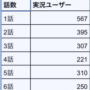 数字で見るアニメ八月のシンデレラナイン。色々分析してみた。