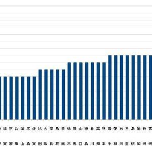 令和元年度学校保健統計調査DMF歯数