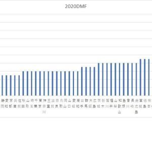 令和2年度学校保健統計調査DMF歯数