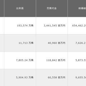 東京ギャル(フロンティアインター)、ストップ高!(^^)!