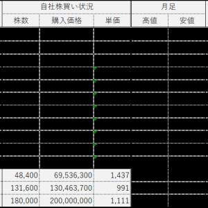 東京G、5月分自社株買い結果