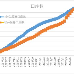 マネックス、松井両証券の10月月次より