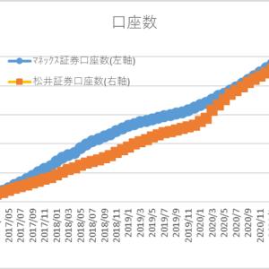 マネックス証券と松井証券の3月月次