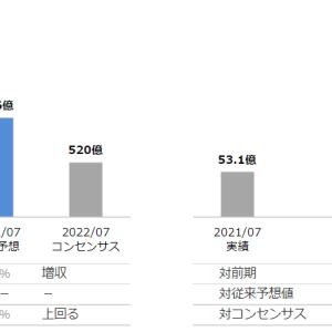 CRE、通期決算発表!今期予想コンセンサスを大幅に上回る!